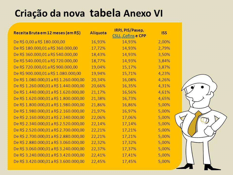 Criação da nova tabela Anexo VI Receita Bruta em 12 meses (em R$)Alíquota IRPJ, PIS/Pasep, CSLL,Cofins e CPP CSLL,Cofins ISS De R$ 0,00 a R$ 180.000,0016,93%14,93%2,00% De R$ 180.000,01 a R$ 360.000,0017,72%14,93%2,79% De R$ 360.000,01 a R$ 540.000,0018,43%14,93%3,50% De R$ 540.000,01 a R$ 720.000,0018,77%14,93%3,84% De R$ 720.000,01 a R$ 900.000,0019,04%15,17%3,87% De R$ 900.000,01 a R$ 1.080.000,0019,94%15,71%4,23% De R$ 1.080.000,01 a R$ 1.260.000,0020,34%16,08%4,26% De R$ 1.260.000,01 a R$ 1.440.000,0020,66%16,35%4,31% De R$ 1.440.000,01 a R$ 1.620.000,0021,17%16,56%4,61% De R$ 1.620.000,01 a R$ 1.800.000,0021,38%16,73%4,65% De R$ 1.800.000,01 a R$ 1.980.000,0021,86%16,86%5,00% De R$ 1.980.000,01 a R$ 2.160.000,0021,97%16,97%5,00% De R$ 2.160.000,01 a R$ 2.340.000,0022,06%17,06%5,00% De R$ 2.340.000,01 a R$ 2.520.000,0022,14%17,14%5,00% De R$ 2.520.000,01 a R$ 2.700.000,0022,21%17,21%5,00% De R$ 2.700.000,01 a R$ 2.880.000,0022,21%17,21%5,00% De R$ 2.880.000,01 a R$ 3.060.000,0022,32%17,32%5,00% De R$ 3.060.000,01 a R$ 3.240.000,0022,37%17,37%5,00% De R$ 3.240.000,01 a R$ 3.420.000,0022,41%17,41%5,00% De R$ 3.420.000,01 a R$ 3.600.000,0022,45%17,45%5,00%
