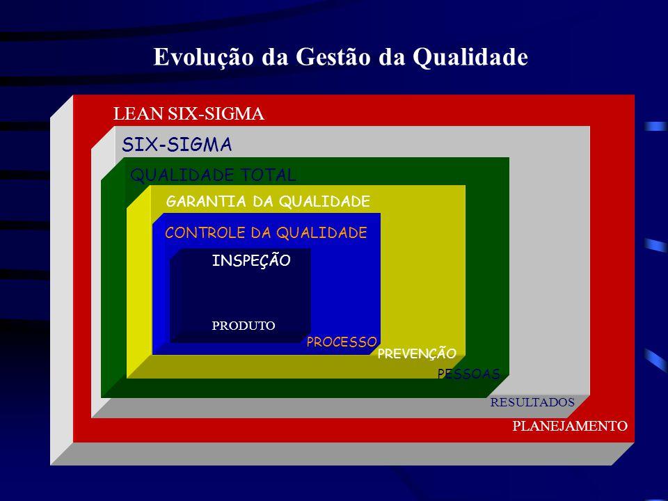 SIX- SIGMA QUALIDADE TOTAL PESSOAS GARANTIA DA QUALIDADE PREVENÇÃO PROCESSO CONTROLE DA QUALIDADE INSPEÇÃO RESULTADOS Evolução da Gestão da Qualidade