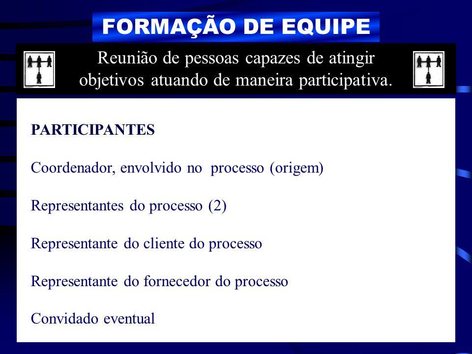 FORMAÇÃO DE EQUIPE PARTICIPANTES Coordenador, envolvido no processo (origem) Representantes do processo (2) Representante do cliente do processo Repre