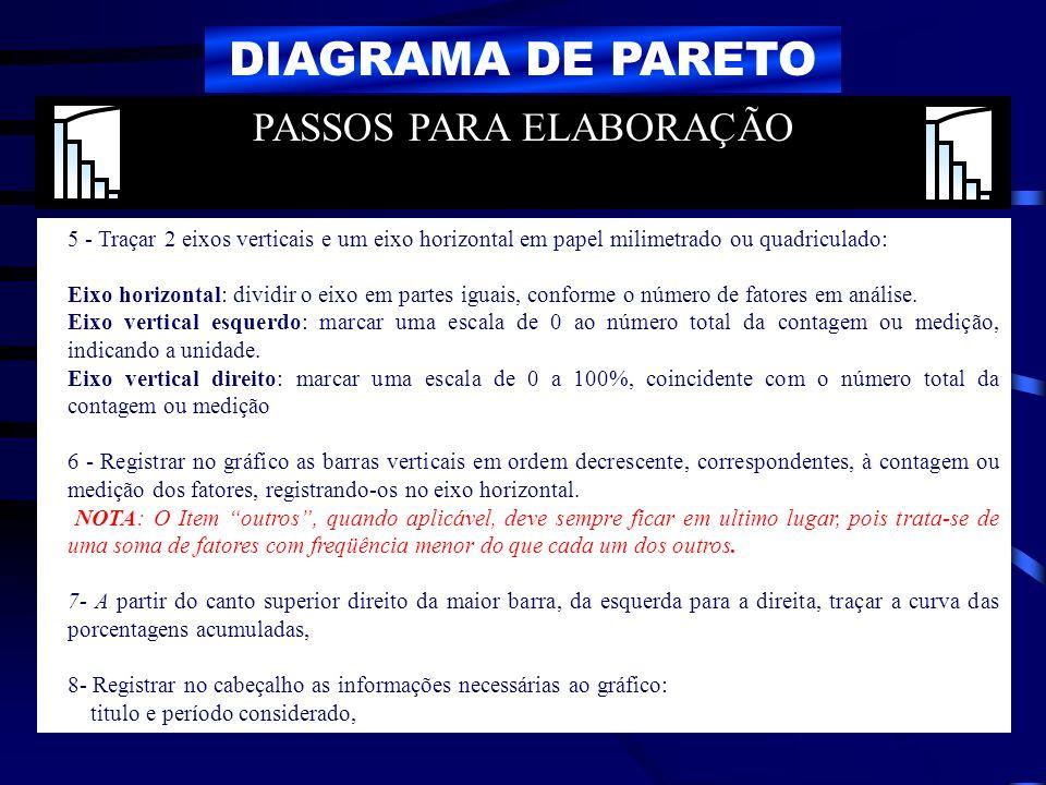 DIAGRAMA DE PARETO 5 - Traçar 2 eixos verticais e um eixo horizontal em papel milimetrado ou quadriculado: Eixo horizontal: dividir o eixo em partes i