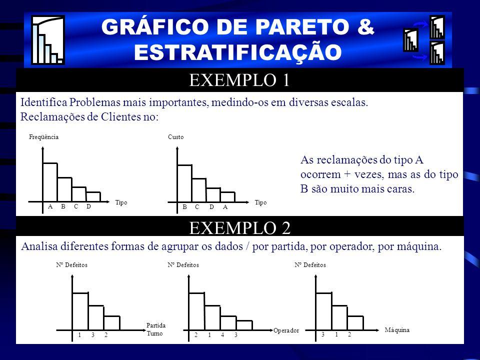 EXEMPLO 1 Identifica Problemas mais importantes, medindo-os em diversas escalas. Reclamações de Clientes no: As reclamações do tipo A ocorrem + vezes,