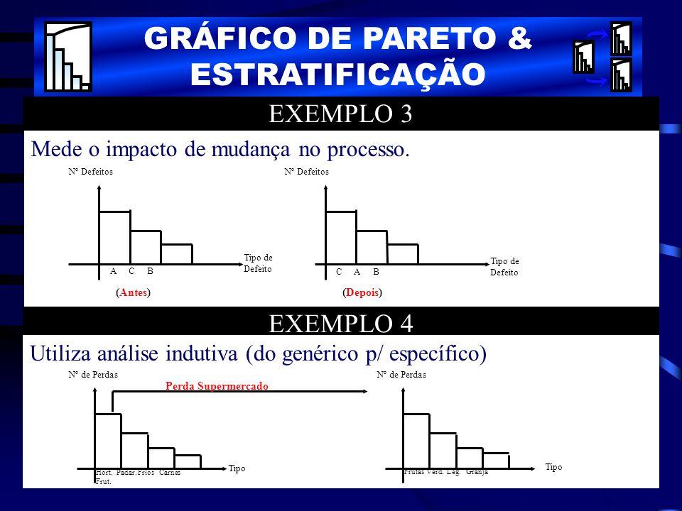 EXEMPLO 3 Mede o impacto de mudança no processo. Nº Defeitos Tipo de Defeito C A B Tipo de Defeito Nº Defeitos A C B (Antes)(Depois) EXEMPLO 4 Utiliza