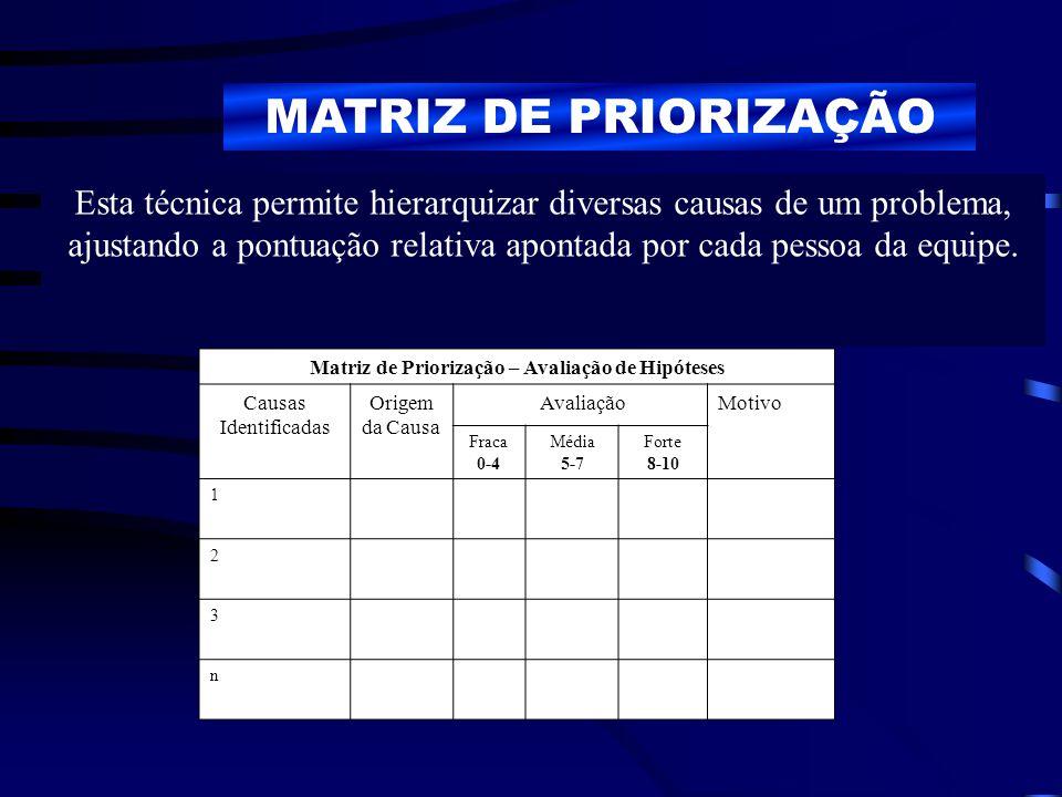 MATRIZ DE PRIORIZAÇÃO Esta técnica permite hierarquizar diversas causas de um problema, ajustando a pontuação relativa apontada por cada pessoa da equ