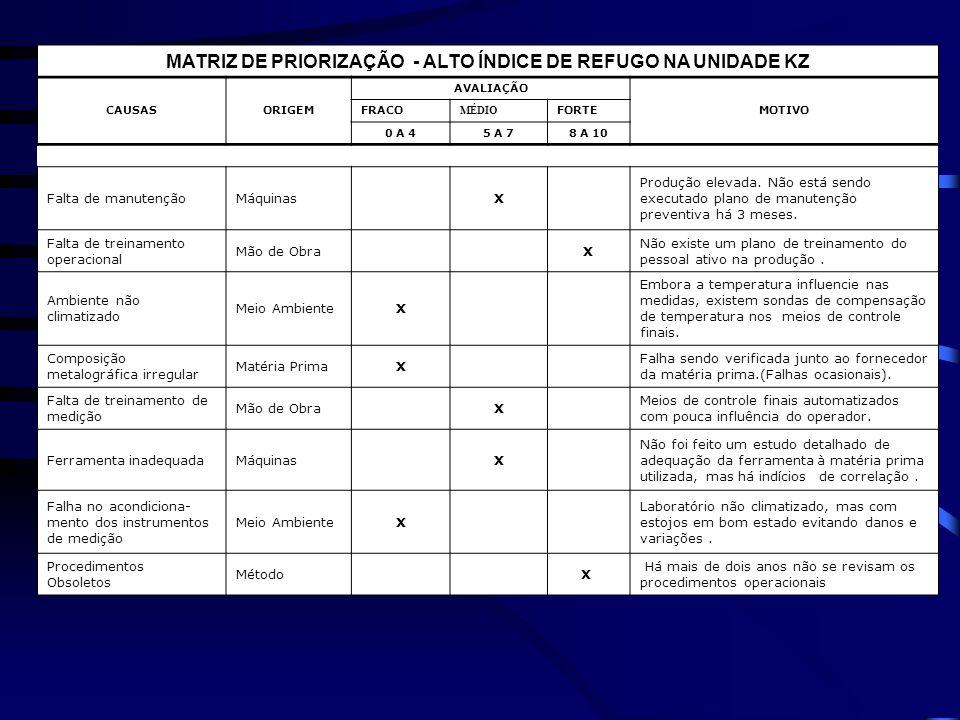 MATRIZ DE PRIORIZAÇÃO - ALTO ÍNDICE DE REFUGO NA UNIDADE KZ CAUSASORIGEM AVALIAÇÃO MOTIVO FRACO MÉDIO FORTE 0 A 45 A 78 A 10 Falta de manutençãoMáquin