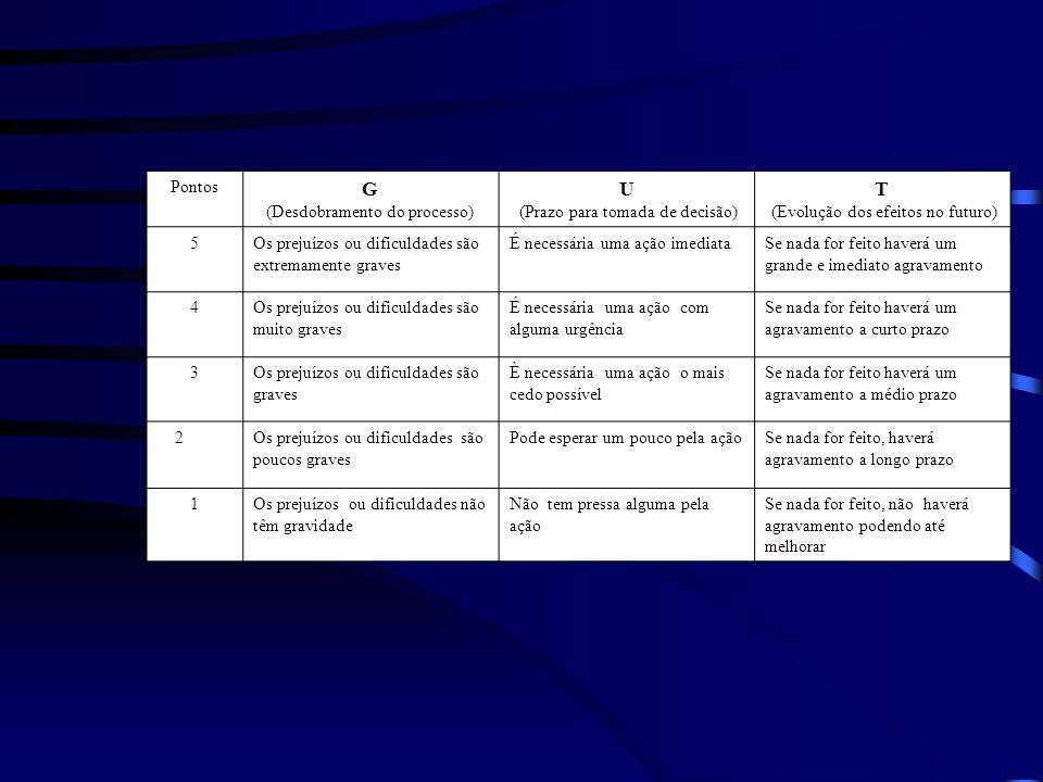 Pontos G (Desdobramento do processo) U (Prazo para tomada de decisão) T (Evolução dos efeitos no futuro) 5Os prejuízos ou dificuldades são extremament