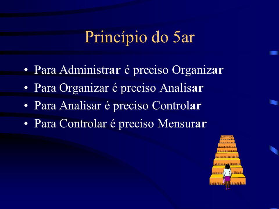 Princípio do 5ar Para Administrar é preciso Organizar Para Organizar é preciso Analisar Para Analisar é preciso Controlar Para Controlar é preciso Men