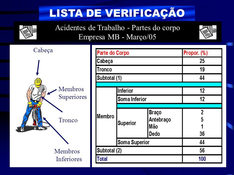 LISTA DE VERIFICAÇÃO Cabeça Membros Superiores Tronco Membros Inferiores Acidentes de Trabalho - Partes do corpo Empresa MB - Março/05
