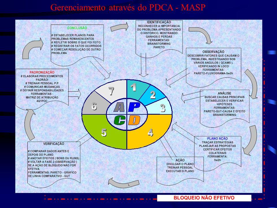 Gerenciamento através do PDCA - MASP
