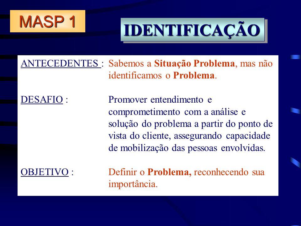 MASP 1 IDENTIFICAÇÃOIDENTIFICAÇÃO ANTECEDENTES : Sabemos a Situação Problema, mas não identificamos o Problema. DESAFIO :Promover entendimento e compr