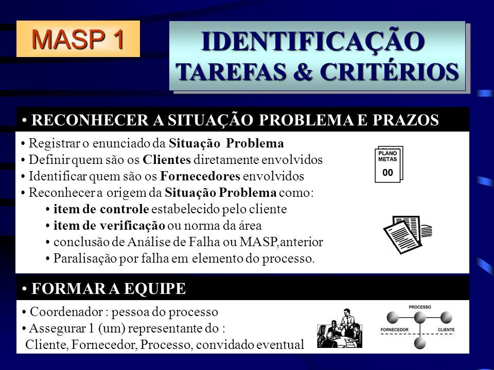 IDENTIFICAÇÃO TAREFAS & CRITÉRIOS IDENTIFICAÇÃO RECONHECER A SITUAÇÃO PROBLEMA E PRAZOS FORMAR A EQUIPE MASP 1 Registrar o enunciado da Situação Probl