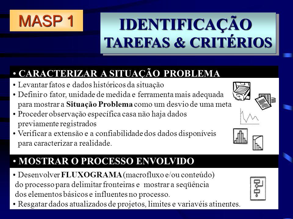 IDENTIFICAÇÃO TAREFAS & CRITÉRIOS IDENTIFICAÇÃO CARACTERIZAR A SITUAÇÃO PROBLEMA MOSTRAR O PROCESSO ENVOLVIDO Desenvolver FLUXOGRAMA (macrofluxo e/ou