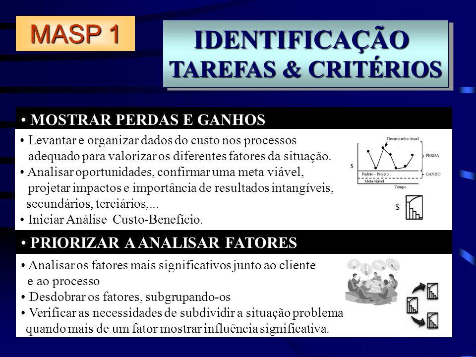 IDENTIFICAÇÃO TAREFAS & CRITÉRIOS IDENTIFICAÇÃO MOSTRAR PERDAS E GANHOS PRIORIZAR A ANALISAR FATORES Levantar e organizar dados do custo nos processos