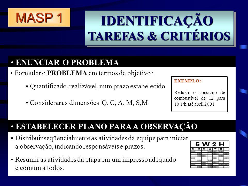IDENTIFICAÇÃO TAREFAS & CRITÉRIOS IDENTIFICAÇÃO ENUNCIAR O PROBLEMA ESTABELECER PLANO PARA A OBSERVAÇÃO Formular o PROBLEMA em termos de objetivo : Qu