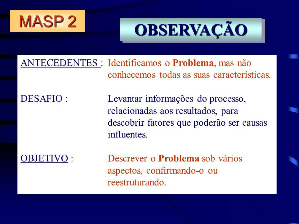 OBSERVAÇÃOOBSERVAÇÃO ANTECEDENTES : Identificamos o Problema, mas não conhecemos todas as suas características. DESAFIO :Levantar informações do proce