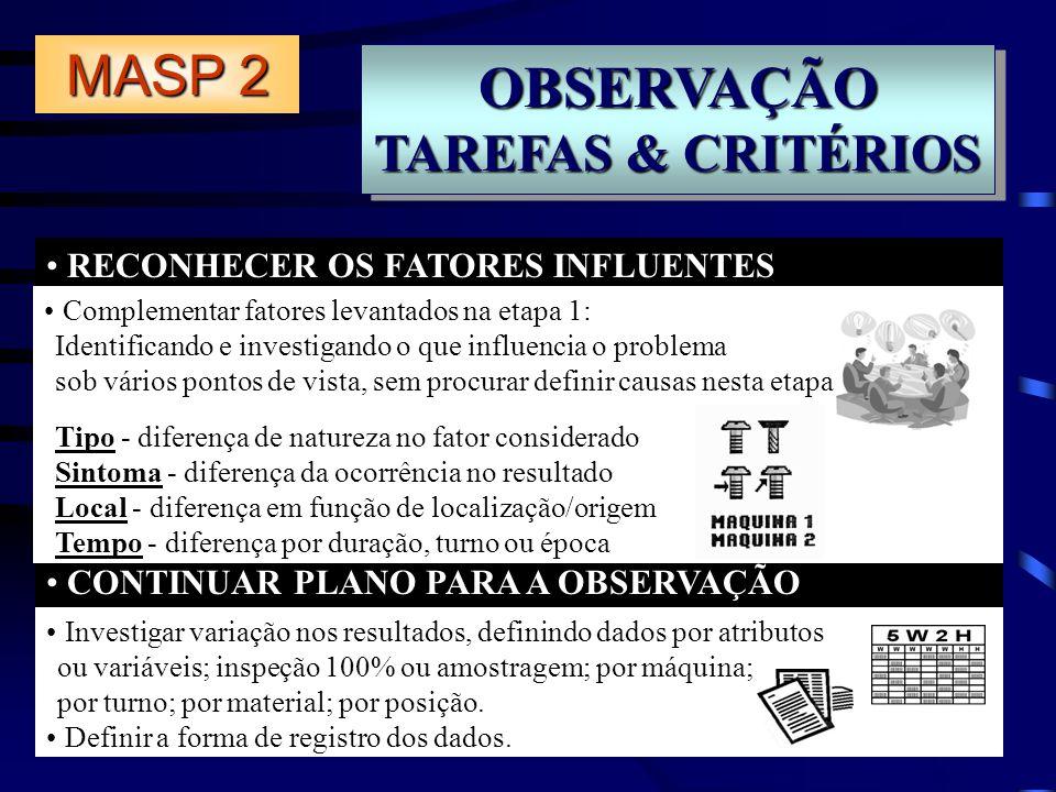 OBSERVAÇÃO TAREFAS & CRITÉRIOS OBSERVAÇÃO RECONHECER OS FATORES INFLUENTES CONTINUAR PLANO PARA A OBSERVAÇÃO MASP 2 Investigar variação nos resultados