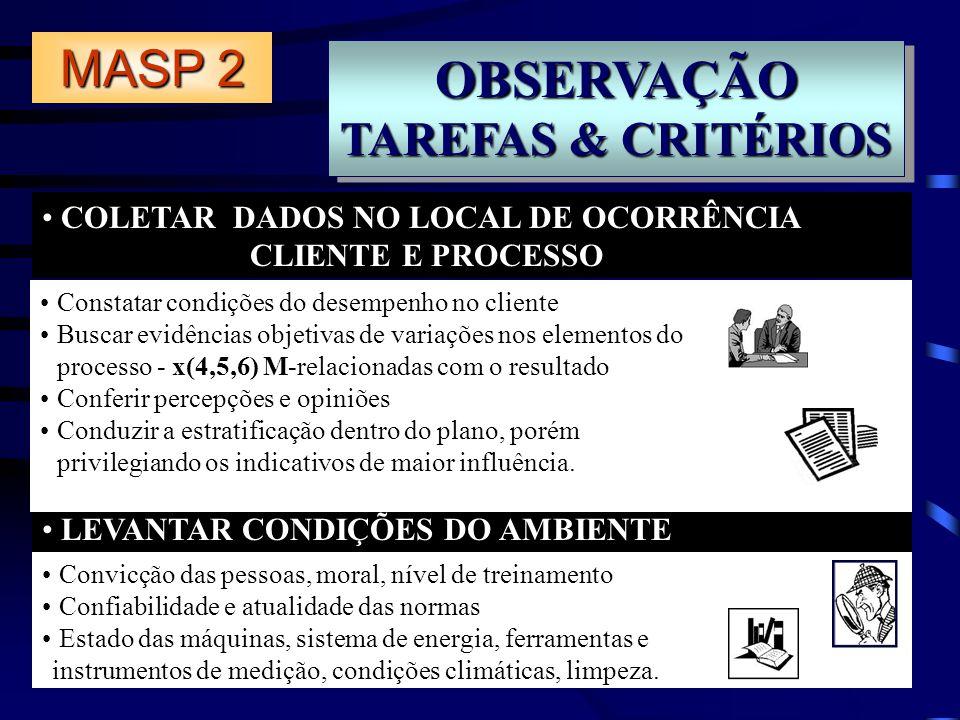 OBSERVAÇÃO TAREFAS & CRITÉRIOS OBSERVAÇÃO COLETAR DADOS NO LOCAL DE OCORRÊNCIA CLIENTE E PROCESSO LEVANTAR CONDIÇÕES DO AMBIENTE MASP 2 Constatar cond