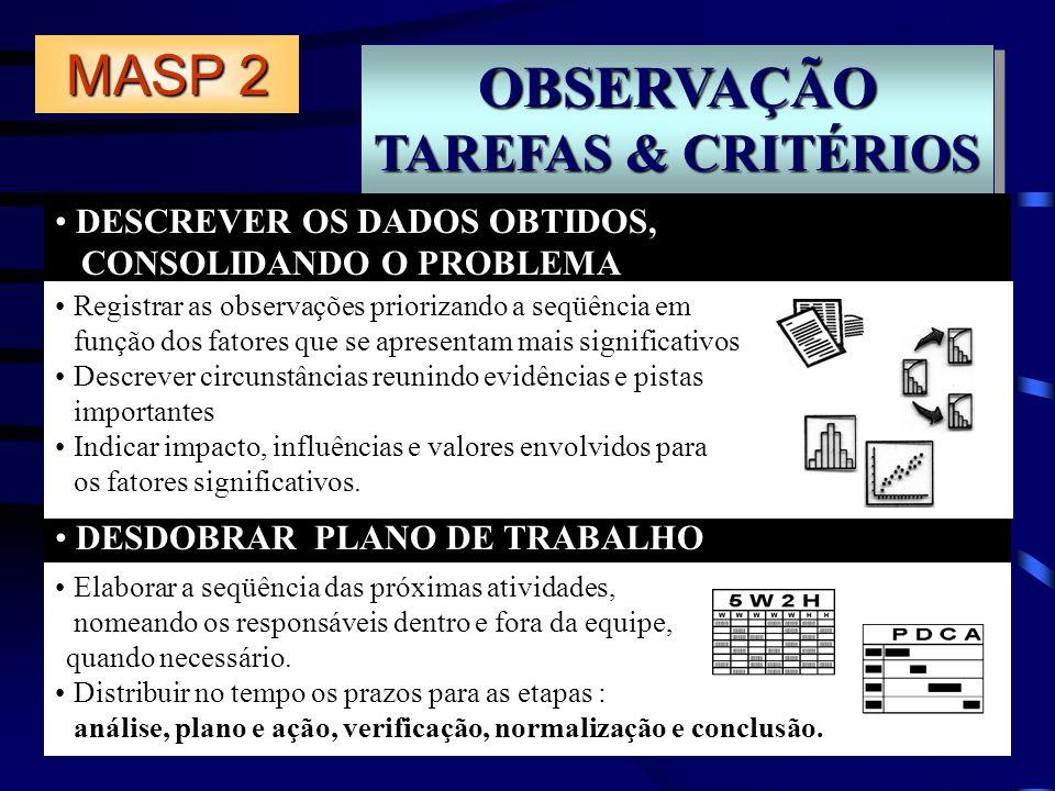 OBSERVAÇÃO TAREFAS & CRITÉRIOS OBSERVAÇÃO DESCREVER OS DADOS OBTIDOS, CONSOLIDANDO O PROBLEMA DESDOBRAR PLANO DE TRABALHO MASP 2 Registrar as observaç
