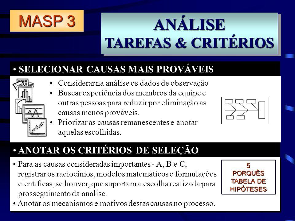 ANÁLISE TAREFAS & CRITÉRIOS ANÁLISE SELECIONAR CAUSAS MAIS PROVÁVEIS ANOTAR OS CRITÉRIOS DE SELEÇÃO MASP 3 Para as causas consideradas importantes - A