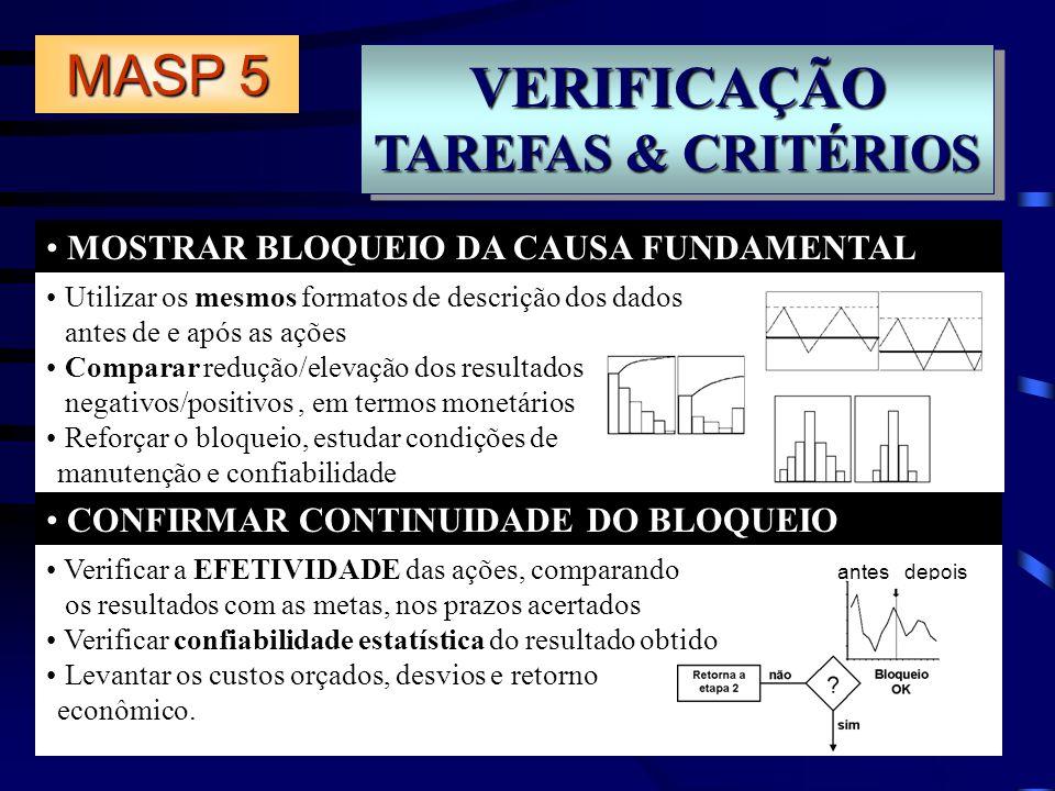 VERIFICAÇÃO TAREFAS & CRITÉRIOS VERIFICAÇÃO MOSTRAR BLOQUEIO DA CAUSA FUNDAMENTAL CONFIRMAR CONTINUIDADE DO BLOQUEIO MASP 5 Utilizar os mesmos formato