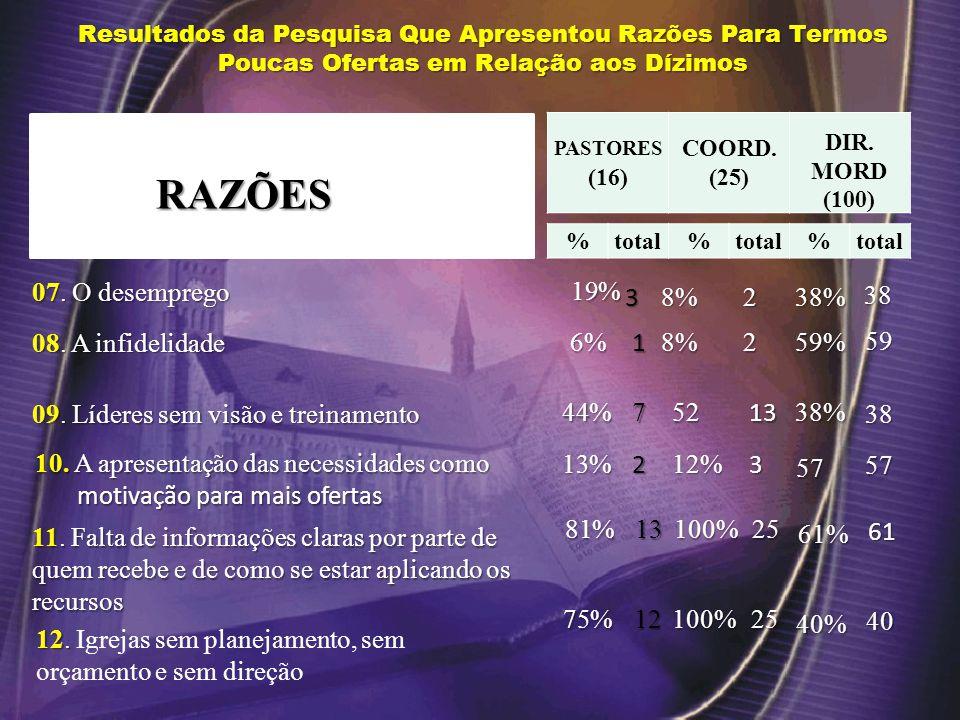 Resultados da Pesquisa Que Apresentou Razões Para Termos Poucas Ofertas em Relação aos Dízimos PASTORES (16) COORD.