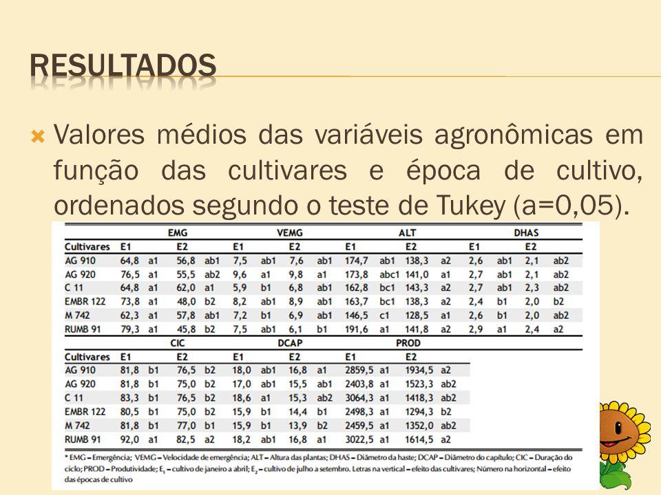  Valores médios das variáveis agronômicas em função das cultivares e época de cultivo, ordenados segundo o teste de Tukey (a=0,05).