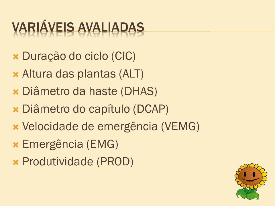  Duração do ciclo (CIC)  Altura das plantas (ALT)  Diâmetro da haste (DHAS)  Diâmetro do capítulo (DCAP)  Velocidade de emergência (VEMG)  Emergência (EMG)  Produtividade (PROD)