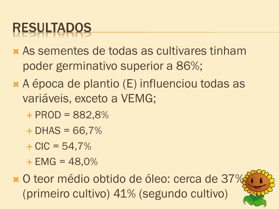  As sementes de todas as cultivares tinham poder germinativo superior a 86%;  A época de plantio (E) influenciou todas as variáveis, exceto a VEMG;  PROD = 882,8%  DHAS = 66,7%  CIC = 54,7%  EMG = 48,0%  O teor médio obtido de óleo: cerca de 37% (primeiro cultivo) 41% (segundo cultivo)
