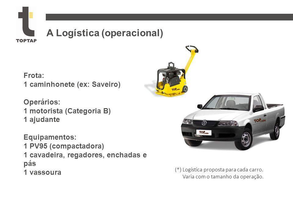 A Logística (operacional) Frota: 1 caminhonete (ex: Saveiro) Operários: 1 motorista (Categoria B) 1 ajudante Equipamentos: 1 PV95 (compactadora) 1 cav