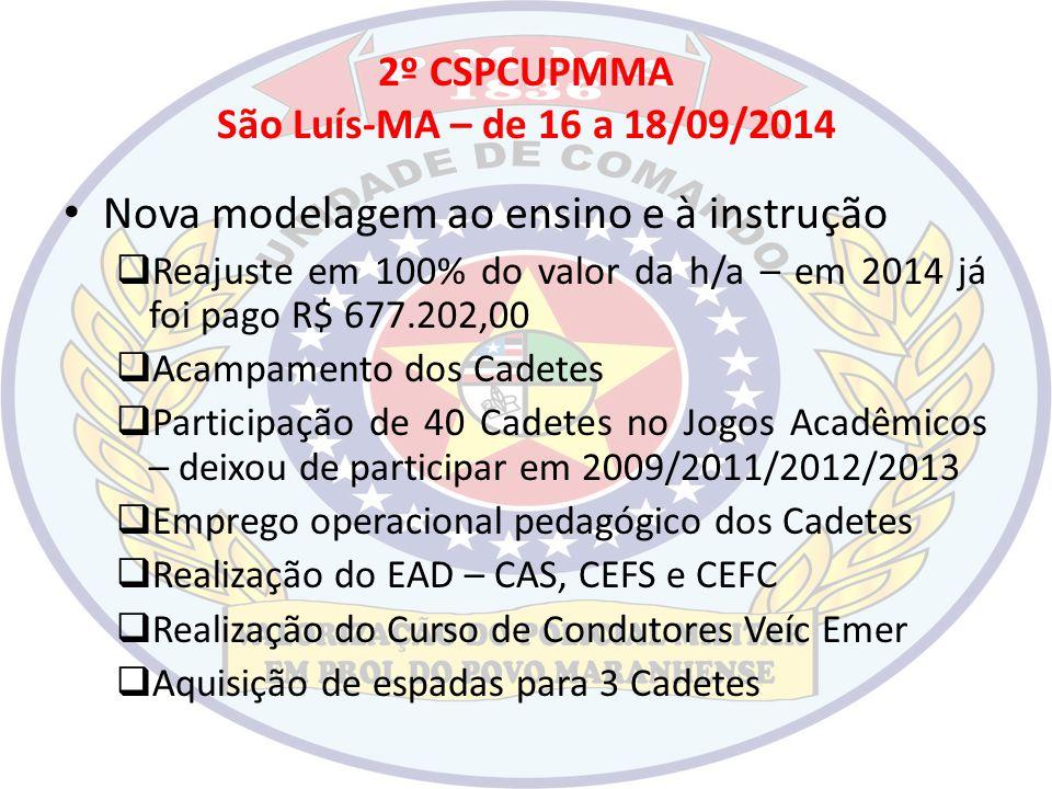 2º CSPCUPMMA São Luís-MA – de 16 a 18/09/2014 Nova modelagem ao ensino e à instrução  Reajuste em 100% do valor da h/a – em 2014 já foi pago R$ 677.2