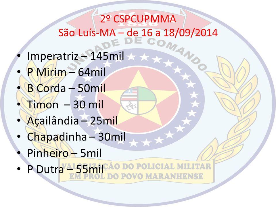 2º CSPCUPMMA São Luís-MA – de 16 a 18/09/2014 Imperatriz – 145mil P Mirim – 64mil B Corda – 50mil Timon – 30 mil Açailândia – 25mil Chapadinha – 30mil