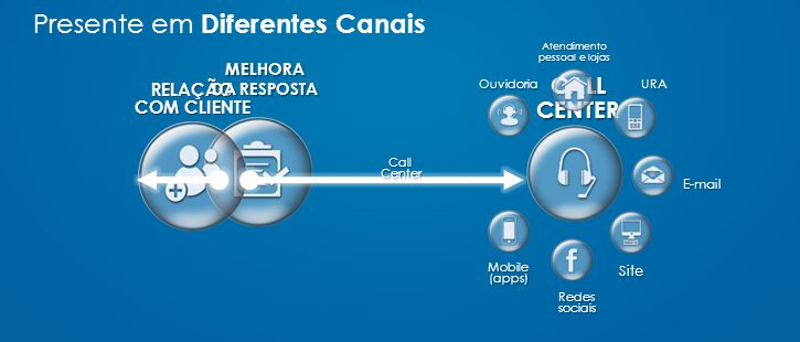 CALLCENTER RELAÇÃO COM CLIENTE MELHORA DA RESPOSTA Mobile (apps) Ouvidoria Atendimento pessoal e lojas URA E-mail Site Redes sociais CallCenter Presente em Diferentes Canais