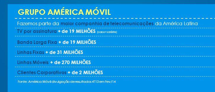 GRUPO AMÉRICA MÓVIL Fazemos parte da maior companhia de telecomunicações da América Latina Fonte: América Móvil divulgação de resultados 4T13 em Fev/14 TV por assinatura + de 19 MILHÕES (cabo+satélite) Banda Larga Fixa + de 19 MILHÕES Linhas Fixas + de 31 MILHÕES Linhas Móveis + de 270 MILHÕES Clientes Corporativos + de 2 MILHÕES