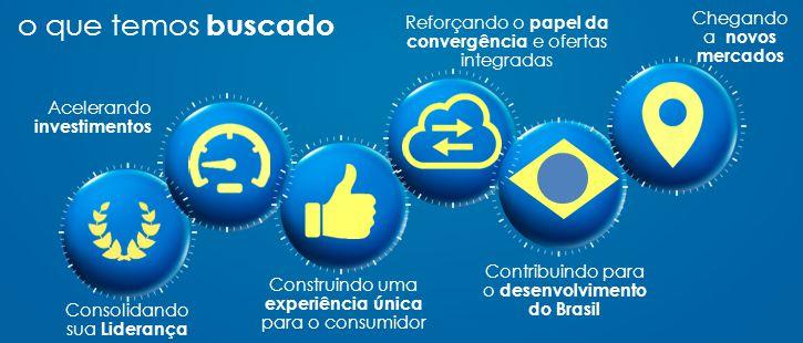 o que temos buscado Consolidando sua Liderança Acelerando investimentos Construindo uma experiência única para o consumidor Reforçando o papel da convergência e ofertas integradas Contribuindo para o desenvolvimento do Brasil Chegando a novos mercados