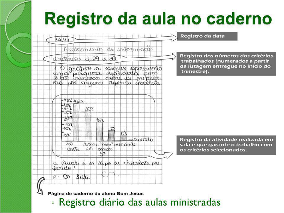 Registro da aula no caderno ◦ Registro diário das aulas ministradas