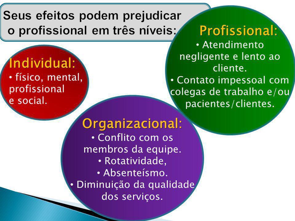 Profissional: Profissional: Atendimento negligente e lento ao cliente. Contato impessoal com colegas de trabalho e/ou pacientes/clientes. Organizacion