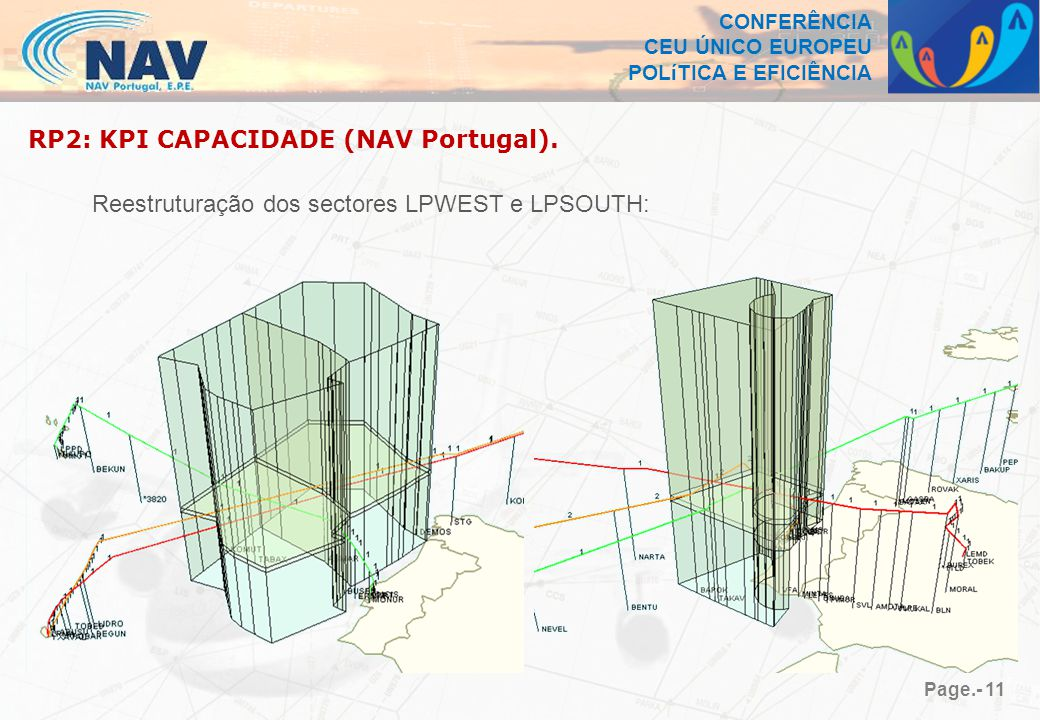 CONFERÊNCIA CEU ÚNICO EUROPEU POLíTICA E EFICIÊNCIA Page.- 11 Reestruturação dos sectores LPWEST e LPSOUTH: RP2: KPI CAPACIDADE (NAV Portugal).