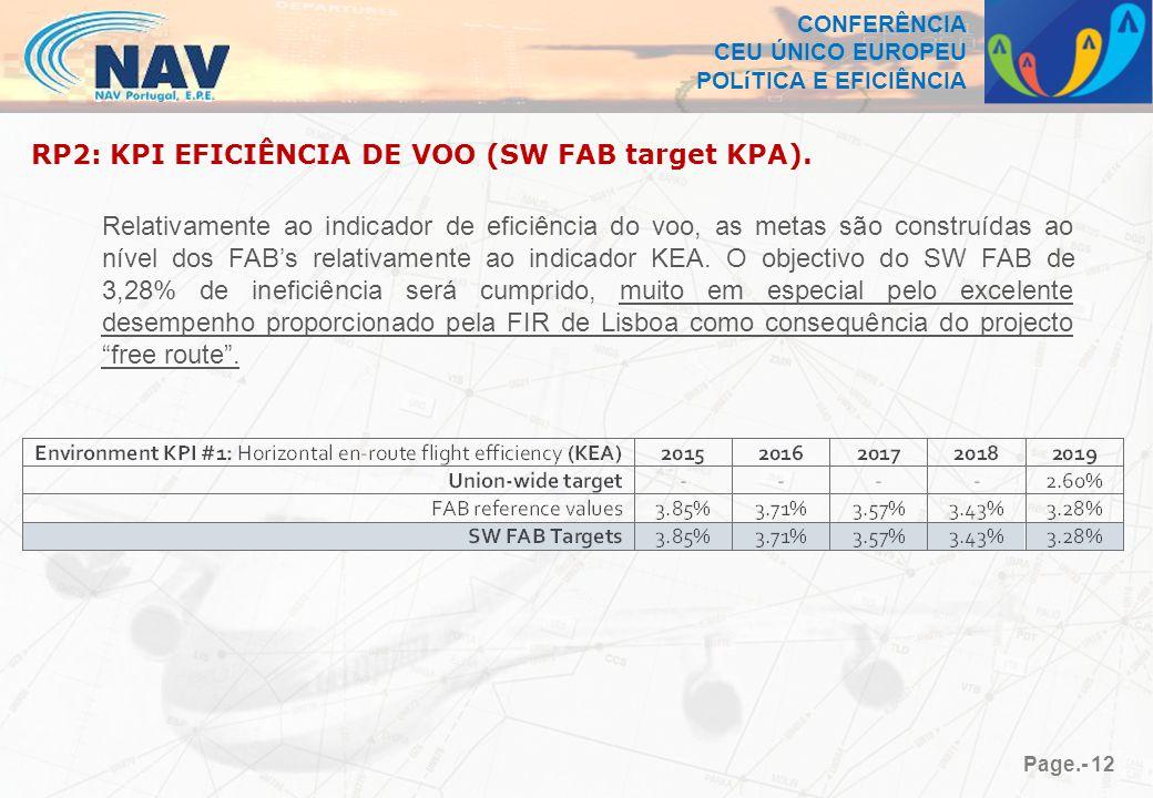 CONFERÊNCIA CEU ÚNICO EUROPEU POLíTICA E EFICIÊNCIA Page.- 12 RP2: KPI EFICIÊNCIA DE VOO (SW FAB target KPA).