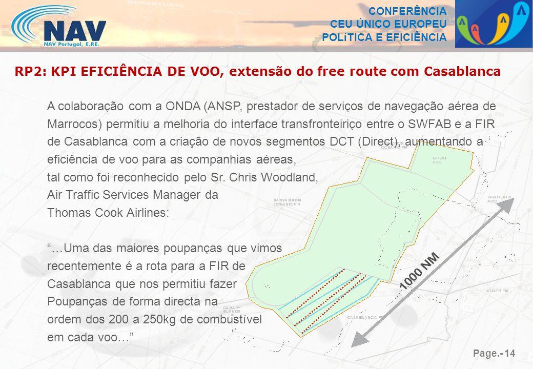 CONFERÊNCIA CEU ÚNICO EUROPEU POLíTICA E EFICIÊNCIA Page.- 14 RP2: KPI EFICIÊNCIA DE VOO, extensão do free route com Casablanca A colaboração com a ONDA (ANSP, prestador de serviços de navegação aérea de Marrocos) permitiu a melhoria do interface transfronteiriço entre o SWFAB e a FIR de Casablanca com a criação de novos segmentos DCT (Direct), aumentando a eficiência de voo para as companhias aéreas, tal como foi reconhecido pelo Sr.