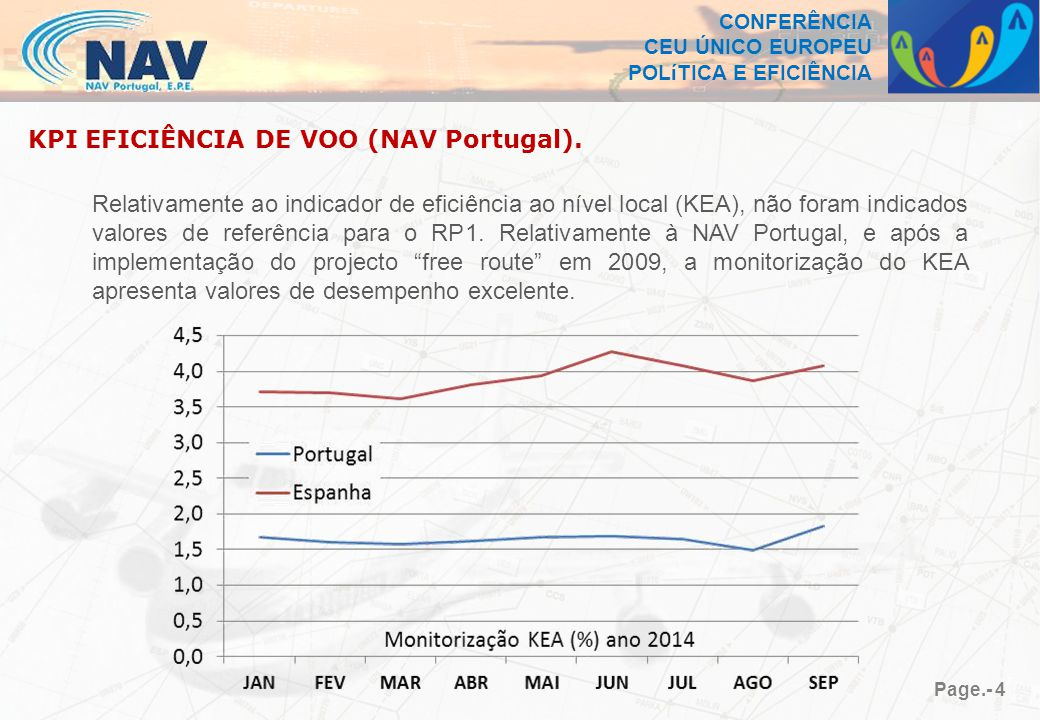 CONFERÊNCIA CEU ÚNICO EUROPEU POLíTICA E EFICIÊNCIA Page.- 4 KPI EFICIÊNCIA DE VOO (NAV Portugal).