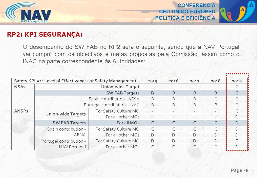 CONFERÊNCIA CEU ÚNICO EUROPEU POLíTICA E EFICIÊNCIA Page.- 8 RP2: KPI SEGURANÇA: O desempenho do SW FAB no RP2 será o seguinte, sendo que a NAV Portugal vai cumprir com os objectivos e metas propostas pela Comissão, assim como o INAC na parte correspondente às Autoridades:
