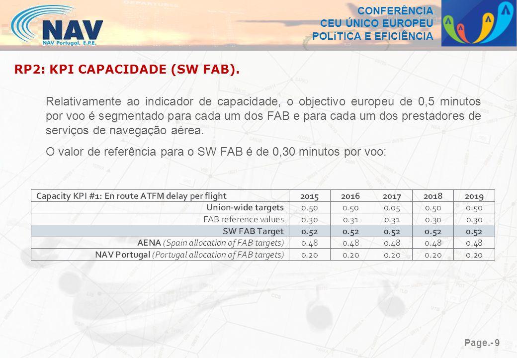 CONFERÊNCIA CEU ÚNICO EUROPEU POLíTICA E EFICIÊNCIA Page.- 9 RP2: KPI CAPACIDADE (SW FAB).