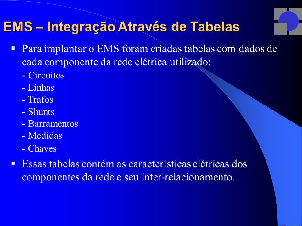 EMS – Integração Através de Tabelas  Para implantar o EMS foram criadas tabelas com dados de cada componente da rede elétrica utilizado: - Circuitos