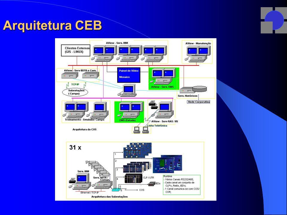 Arquitetura CEB