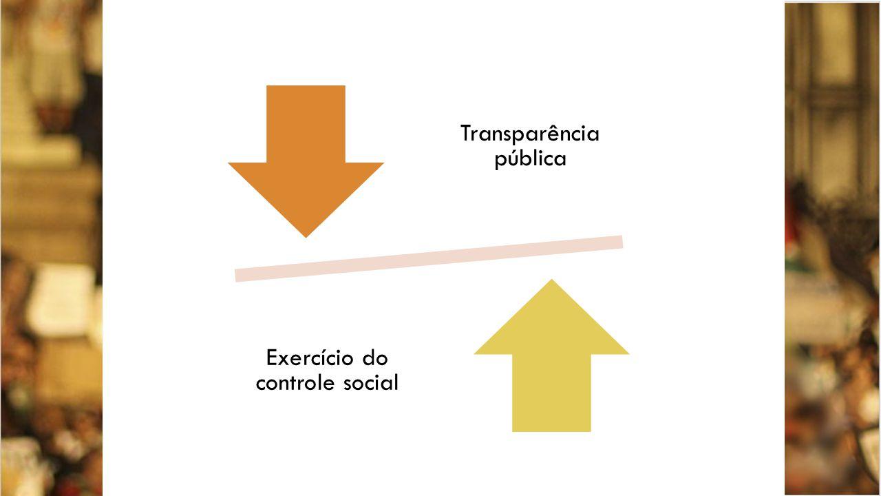 Transparência pública Exercício do controle social