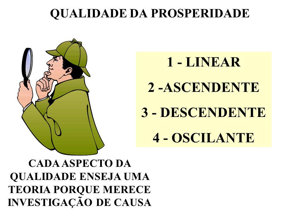 QUALIDADE DA PROSPERIDADE 1 - LINEAR 2 -ASCENDENTE 3 - DESCENDENTE 4 - OSCILANTE CADA ASPECTO DA QUALIDADE ENSEJA UMA TEORIA PORQUE MERECE INVESTIGAÇÃO DE CAUSA