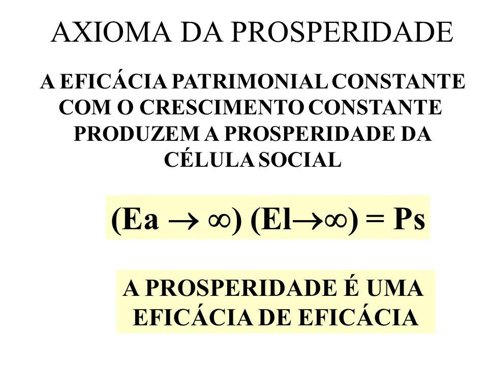 DIMENSÃO E PROSPERIDADE 1 - CAUSALIDADE DA PROSPERIDADE 2 - EFEITOS DA PROSPERIDADE 3 - TEMPORALIDADE DA PROSPERIDADE 4 - ESPACIALIDADE DA PROSPERIDADE 5 - QUALIDADE DA PROSPERIDADE 6 - QUANTIDADE DA PROSPERIDADE