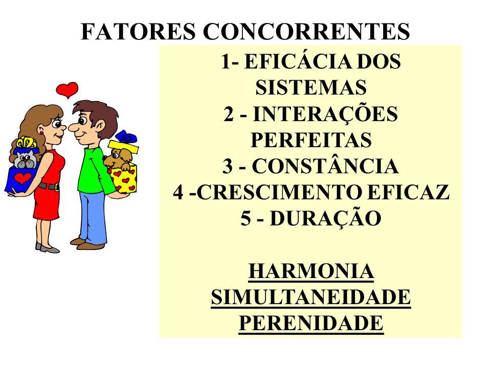FATORES CONCORRENTES 1- EFICÁCIA DOS SISTEMAS 2 - INTERAÇÕES PERFEITAS 3 - CONSTÂNCIA 4 -CRESCIMENTO EFICAZ 5 - DURAÇÃO HARMONIA SIMULTANEIDADE PERENIDADE