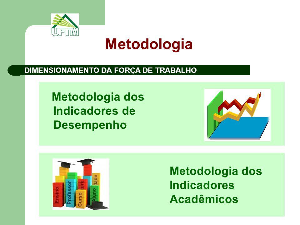Metodologia Metodologia dos Indicadores de Desempenho DIMENSIONAMENTO DA FORÇA DE TRABALHO Metodologia dos Indicadores Acadêmicos