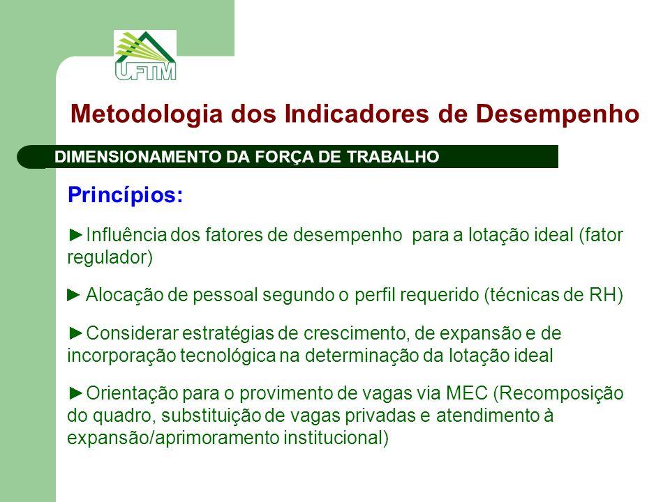 Metodologia dos Indicadores de Desempenho DIMENSIONAMENTO DA FORÇA DE TRABALHO Princípios: ►Influência dos fatores de desempenho para a lotação ideal