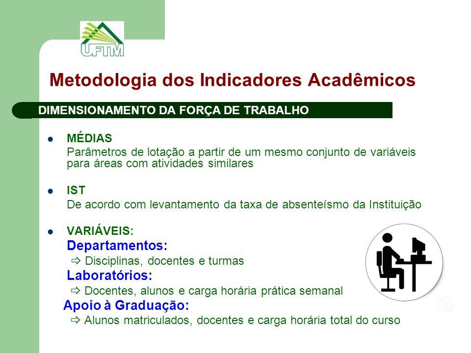 Metodologia dos Indicadores Acadêmicos DIMENSIONAMENTO DA FORÇA DE TRABALHO MÉDIAS Parâmetros de lotação a partir de um mesmo conjunto de variáveis pa